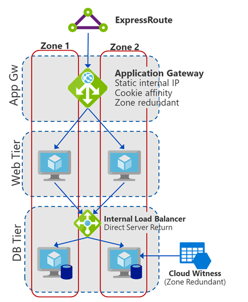 Lift and Shift Azure Resource Manager – WDS trainer guide - Lift and