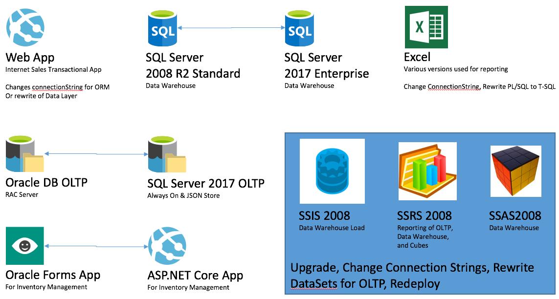 Data Platform Migration Upgrade – WDS trainer guide - Data