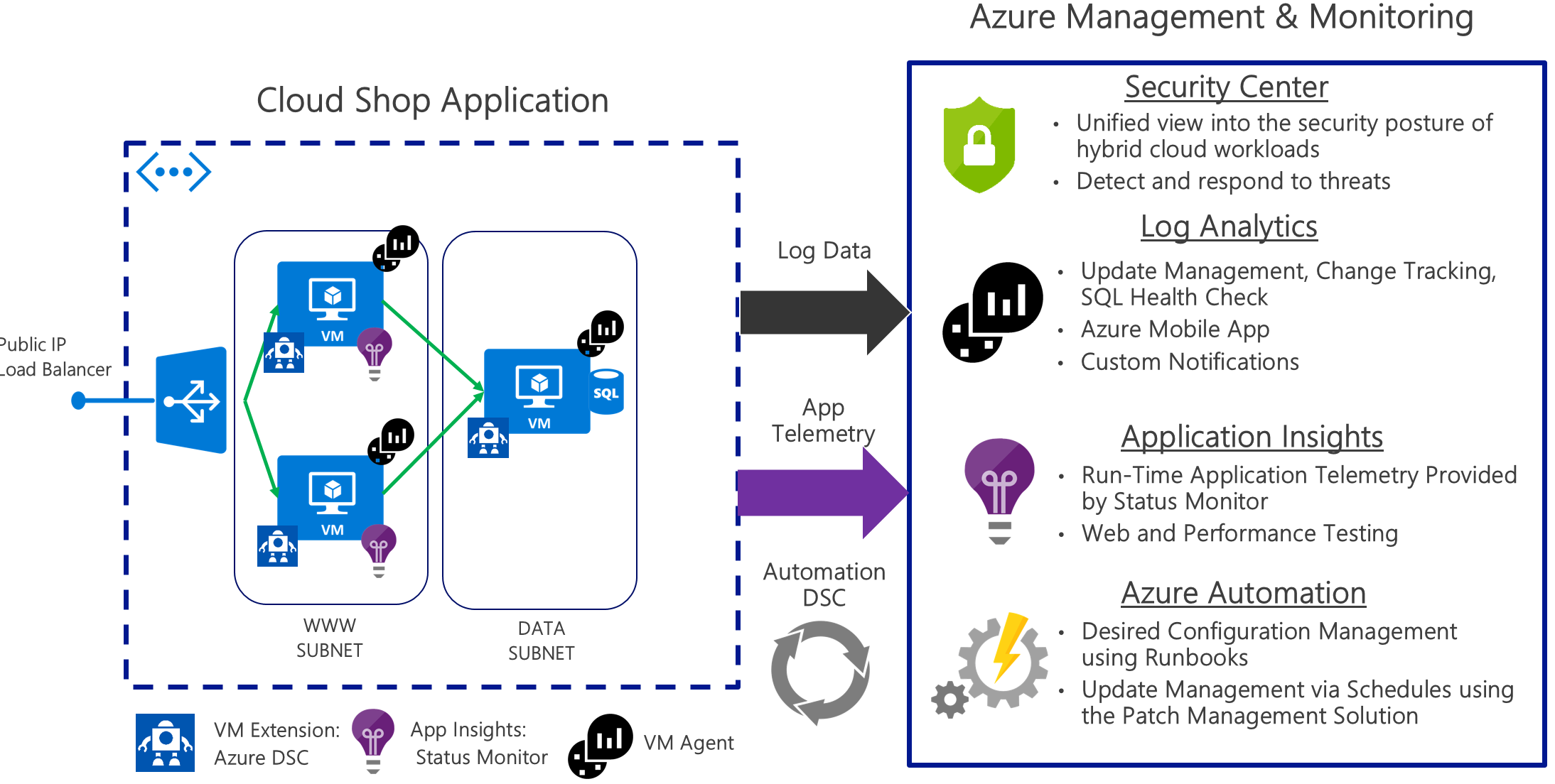 Azure Security and Management – includes